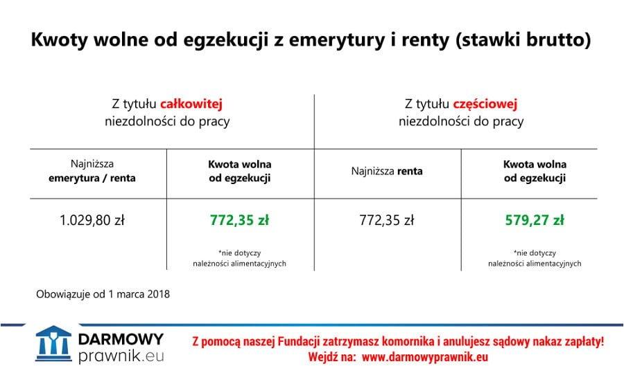 Ile może zabrać komornik z emerytury lub renty 2018